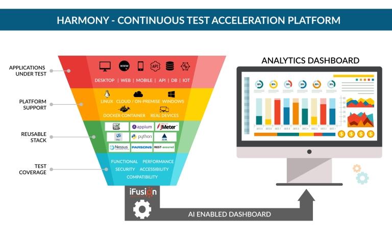 Harmony - Continous Test Accleration Platform.jpg